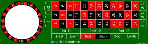 tablero de apuestas para la ruleta americana en casinos online